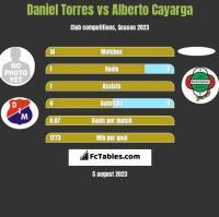 Daniel Torres vs Alberto Cayarga h2h player stats
