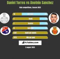 Daniel Torres vs Anotnio Sanchez h2h player stats