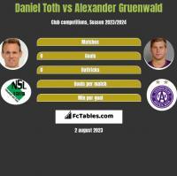Daniel Toth vs Alexander Gruenwald h2h player stats