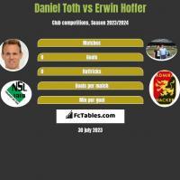 Daniel Toth vs Erwin Hoffer h2h player stats