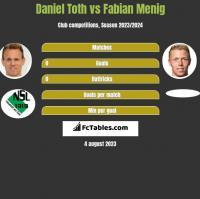 Daniel Toth vs Fabian Menig h2h player stats