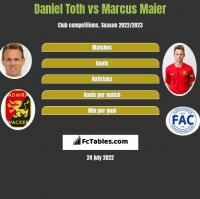 Daniel Toth vs Marcus Maier h2h player stats