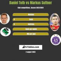 Daniel Toth vs Markus Suttner h2h player stats