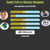 Daniel Toth vs Masaya Okugawa h2h player stats