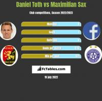 Daniel Toth vs Maximilian Sax h2h player stats