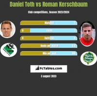 Daniel Toth vs Roman Kerschbaum h2h player stats