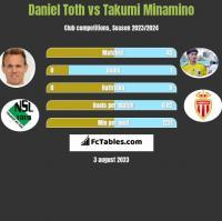 Daniel Toth vs Takumi Minamino h2h player stats