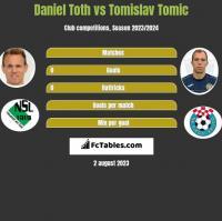 Daniel Toth vs Tomislav Tomic h2h player stats