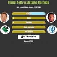 Daniel Toth vs Antoine Bernede h2h player stats