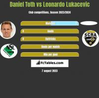 Daniel Toth vs Leonardo Lukacevic h2h player stats