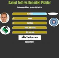 Daniel Toth vs Benedikt Pichler h2h player stats