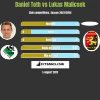 Daniel Toth vs Lukas Malicsek h2h player stats