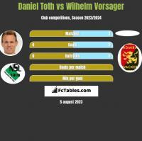 Daniel Toth vs Wilhelm Vorsager h2h player stats