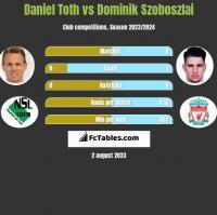 Daniel Toth vs Dominik Szoboszlai h2h player stats