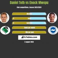 Daniel Toth vs Enock Mwepu h2h player stats