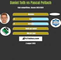 Daniel Toth vs Pascal Petlach h2h player stats