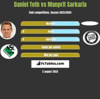 Daniel Toth vs Manprit Sarkaria h2h player stats