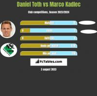 Daniel Toth vs Marco Kadlec h2h player stats