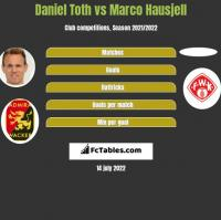 Daniel Toth vs Marco Hausjell h2h player stats