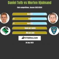 Daniel Toth vs Morten Hjulmand h2h player stats