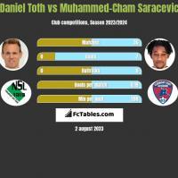 Daniel Toth vs Muhammed-Cham Saracevic h2h player stats