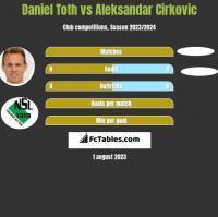 Daniel Toth vs Aleksandar Cirkovic h2h player stats