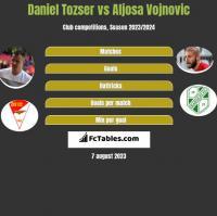 Daniel Tozser vs Aljosa Vojnovic h2h player stats