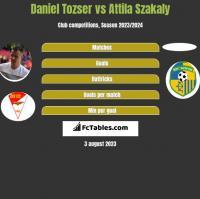 Daniel Tozser vs Attila Szakaly h2h player stats