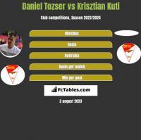 Daniel Tozser vs Krisztian Kuti h2h player stats