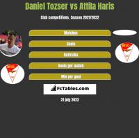 Daniel Tozser vs Attila Haris h2h player stats
