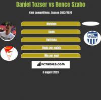 Daniel Tozser vs Bence Szabo h2h player stats