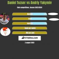 Daniel Tozser vs Andriy Yakymiv h2h player stats