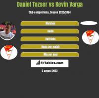 Daniel Tozser vs Kevin Varga h2h player stats
