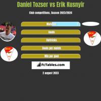 Daniel Tozser vs Erik Kusnyir h2h player stats