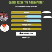 Daniel Tozser vs Adam Pinter h2h player stats