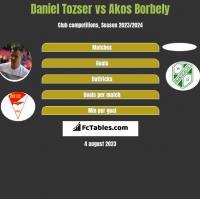 Daniel Tozser vs Akos Borbely h2h player stats