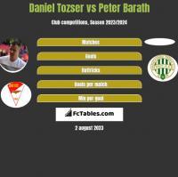 Daniel Tozser vs Peter Barath h2h player stats