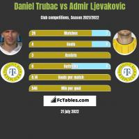 Daniel Trubac vs Admir Ljevakovic h2h player stats