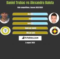 Daniel Trubac vs Alexandru Baluta h2h player stats