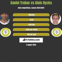 Daniel Trubac vs Alois Hycka h2h player stats