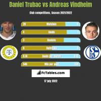 Daniel Trubac vs Andreas Vindheim h2h player stats