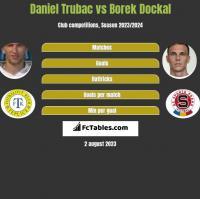 Daniel Trubac vs Borek Dockal h2h player stats
