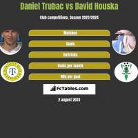 Daniel Trubac vs David Houska h2h player stats