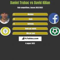 Daniel Trubac vs David Kilian h2h player stats