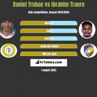Daniel Trubac vs Ibrahim Traore h2h player stats