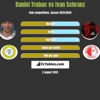 Daniel Trubac vs Ivan Schranz h2h player stats