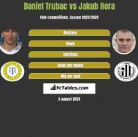 Daniel Trubac vs Jakub Hora h2h player stats