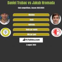 Daniel Trubac vs Jakub Hromada h2h player stats