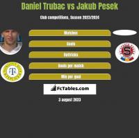 Daniel Trubac vs Jakub Pesek h2h player stats