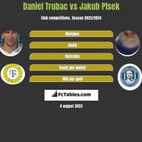 Daniel Trubac vs Jakub Plsek h2h player stats